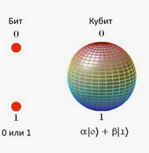 квантовые компьютеры и искусственная жизнь