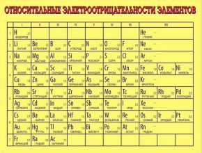 шкала электроотрицательности
